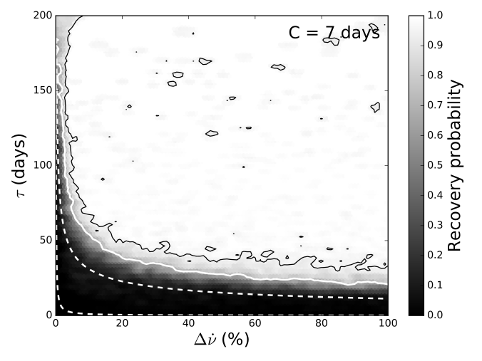 Heatmaps showing the fraction of simulations for which a recovery was made over the parameter space sampled for observing cadences of 1 (top), 2 (centre,) and 7 (bottom) days. Two transitions are simulated within each dataset. The left panels correspond to simulations in which no emission-inferred transition epochs