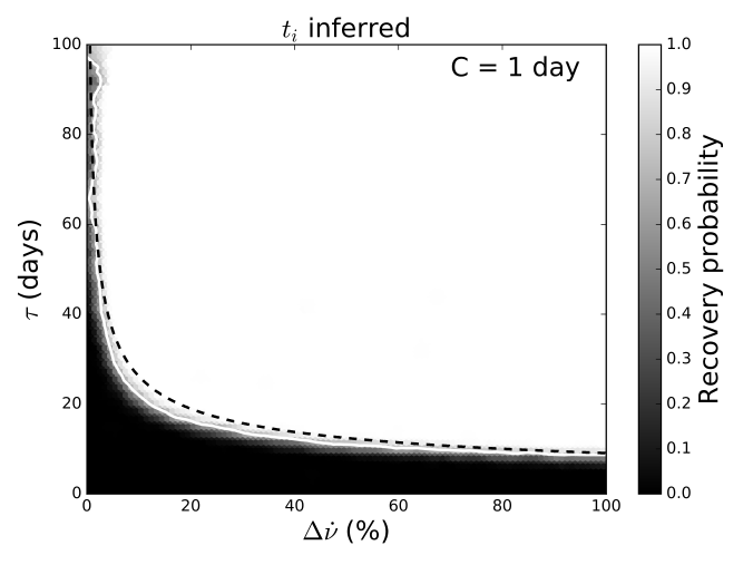 Heatmaps showing the fraction of simulations for which a recovery was made over the parameter space sampled. Three transitions are simulated within each dataset. In this case we only show an analytical limit for the minimum detectable
