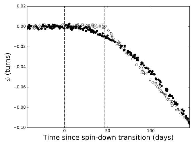 An example of a glitch signature and a spin-down change in the same pulsar's pre-fit timing residuals. Timing residuals are simulated over a timespan of 200 days. The pulsar begins with