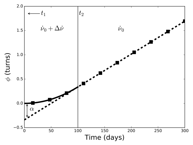 Plots showing the functions that underly the effects on the residuals of one (upper), two (centre) and three (lower) transitions. In all cases, the first transition occurs at