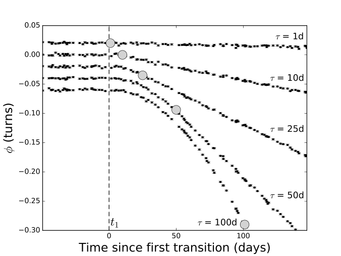 The effect of two transitions on 200 days of timing residuals for a