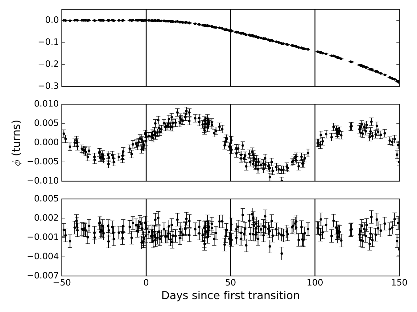 An example of the timing residuals obtained from a set of TOAs which includes three abrupt