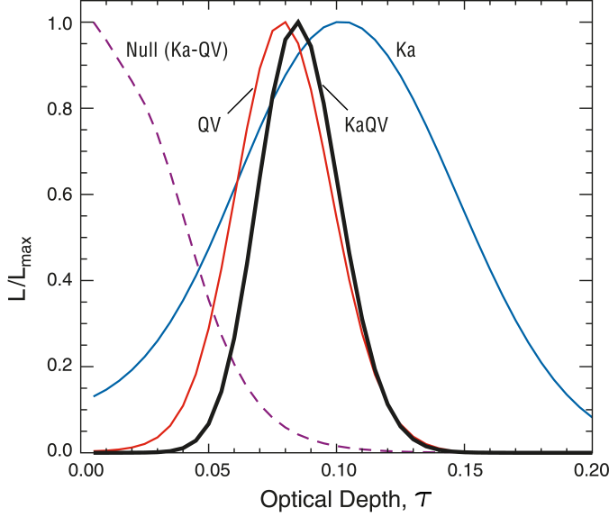 Estimates of the optical depth from a variety of data combinations. The dashed curve labeled Null uses the same null sky maps used in Figure