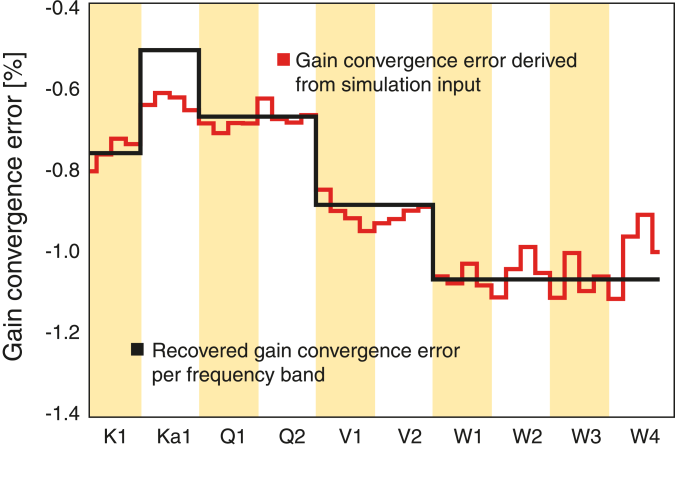 Gain error recovery test from a flight-like simulation that includes every effect known to be important. Using the daily dipole gains recovered from the iterative sky map & calibration solver as input, the gain convergence error, shown here, is fit simultaneously with the gain model parameters, not shown, following the procedure outlined in Appendix