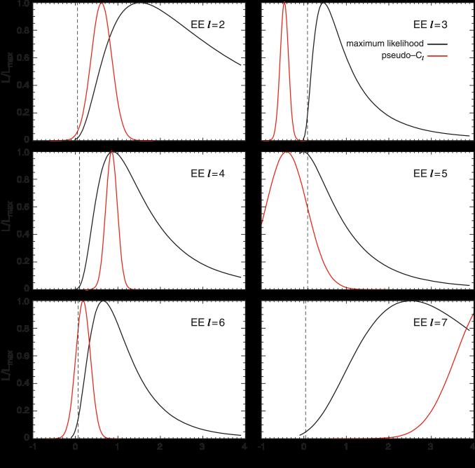 W band EE power spectrum likelihood from