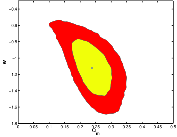 The 2d likelihood plot for the equation of state