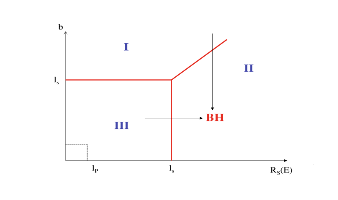 Rough phase diagram for transplanckian string-string collisions. In Region I and III calculations are essentially under control. They both border with region II where BH formation is expected on the ground of classical collapse criteria