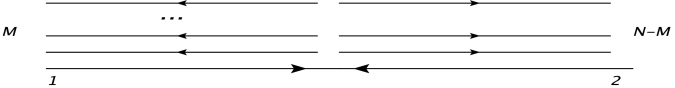 scattering in which all the final gravitons are collinear to the initial ones. These are the only configurations with