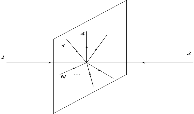 scattering in which all the final gravitons are emitted in a plane orthogonal to the initial momenta. Such configurations maximize