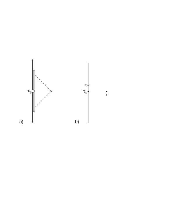 a) CFT path integral with a fold, to insert the operator