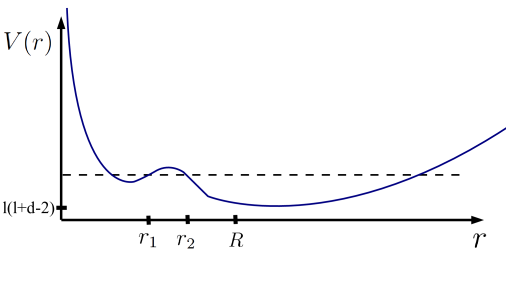 The wave equation can be recast as a Schrödinger equation (