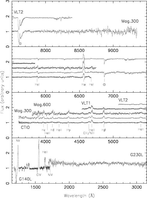 Compilation of all the spectra, normalised to unit continuum and offset, as necessary, by multiples of 0.3. Labels for all the lines in the G140 HST spectra are shown in Figure