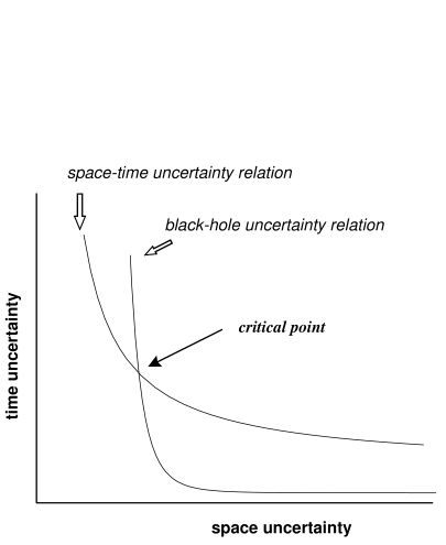 This diagram schematically shows the structure of the space-time uncertainty relation and the black hole uncertainty relation. The critical point is where the two relations meet.