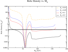 Relic density variation with the mass splitting parameter