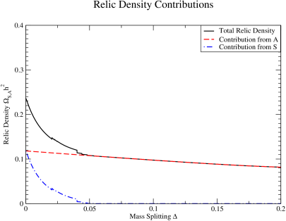 Relic density contributions from both singlet particles. At low mass splitting there are contributions from both