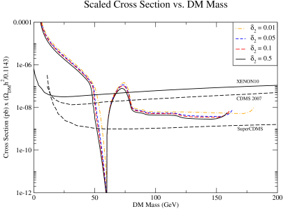 Elastic scattering cross section off proton targets for the curves shown in Fig.