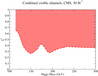 Mixing parameter ranges (shaded) that can yield