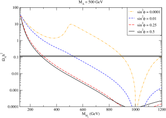 Scan over the heavier Higgs eigenstate mass with the lighter Higgs mass fixed at
