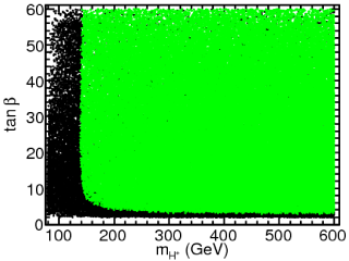 Constraints from direct mass limits on the six dimensional NUHM parameter space, projected onto the plane