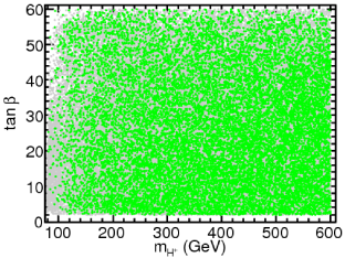 Constraints from the density of dark matter on the six dimensional NUHM parameter space, projected onto the plane
