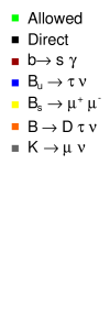 Combined exclusion in NUHM models by different constraints, as described in the text. The constraints are applied in the order they appear in the legend, and the color coding corresponds to the first constraint by which a point is excluded. All points have
