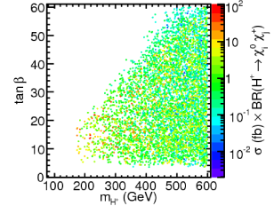 Charged Higgs production cross section times