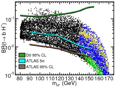 Model-independent experimental discovery contours interleaved with NUHM model points. Color coding corresponds to exclusion by different constraints (see legend) which are explained in the text. Points allowed by the constraints (green) are always displayed in the foreground. A neutral LSP and