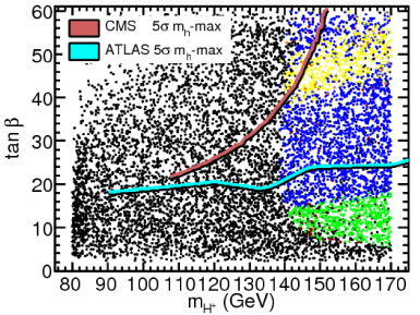 Experimental discovery contours for the