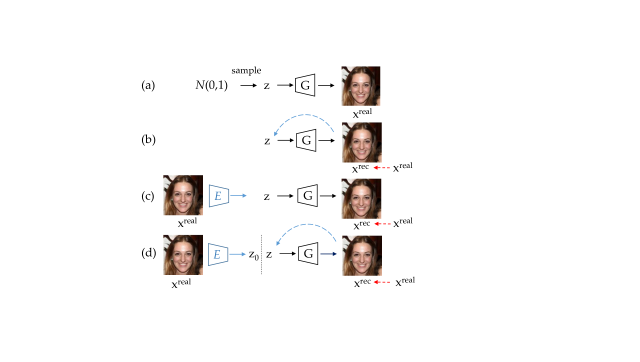 (a) given a well-trained GAN model, photo-realistic images can be generated from randomly sampled latent vectors. (b)