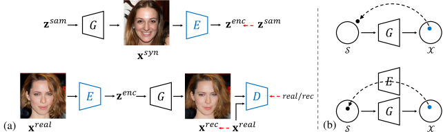 Blue blocks represent trainable models and red dashed arrows indicate the supervisions. The domain-guided encoder is trained to recover the real images, instead of being trained with synthesized data to recover the latent code. The generator