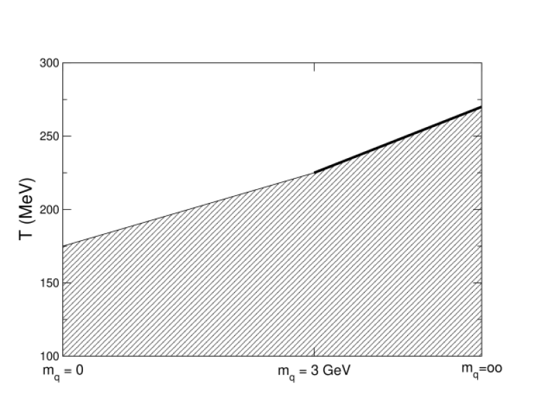 A schematic phase dyagram for 2 flavour QCD. Shaded area is confined, upper area deconfined.
