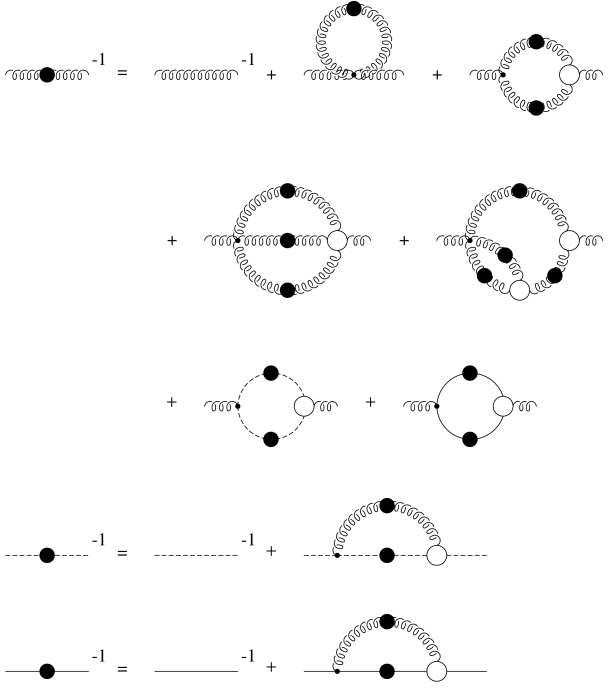 Diagrammatic representation of the Dyson–Schwinger equations for the gluon, ghost, and quark propagators. The wiggly, dashed, and solid lines represent the propagation of gluons, ghosts, and quarks, respectively. A filled blob represents a full propagator and a circle indicates a one-particle irreducible vertex.