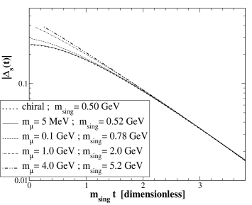 The dimensionless Schwinger functions