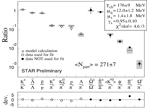Particle ratios from 130