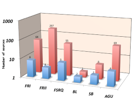 – The red histogram indicates the number of sources in the 3CR-MS4-2Jy sample classified as FRI, FRII, FSRQ, BL, SB. The AGU class collects objects with unknown classification. The blue histogram shows how many objects for each class have a LAT counterpart.