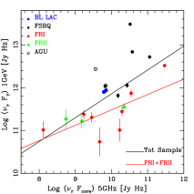 – Radio-Gamma correlation of the 3C-MS4-2Jy objects with a