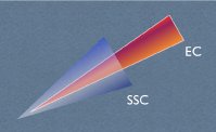 The Doppler boosting is stronger and the beaming cone narrower if the high energy emission is due to Compton scattering of jet environment photons (EC process) rather than to Compton scattering of synchrotron photons produced in the jet (SSC process).