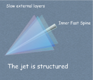 A sketch of the recent models proposed for a jet. The one-zone homogeneous emission region is inadequate to interpret the observations that require a more complex jet. The jet could be structured with an inner fast region surrounded by slower layers