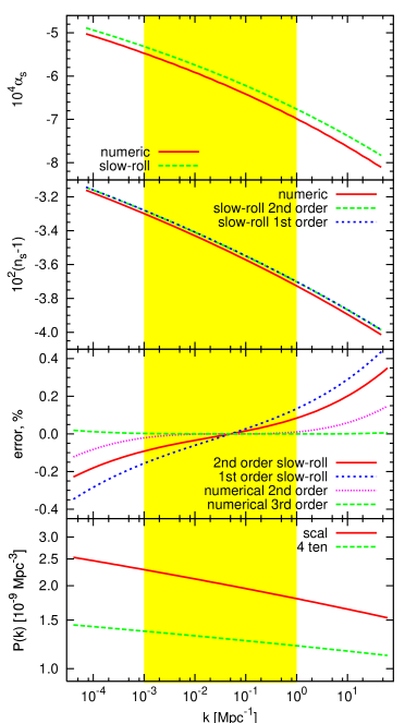 Panels from the bottom to the top: 1.Power spectrum produced by inflation with potential