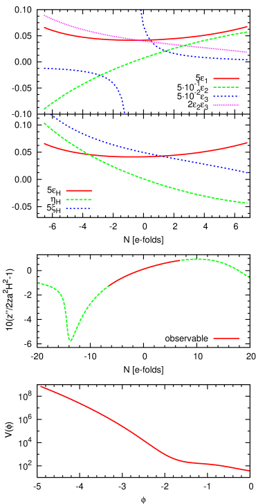 Panels from the bottom to the top: 1.Potential reconstructed from one of the flow equations simulations. 2.Effectively this plot shows the dependence of