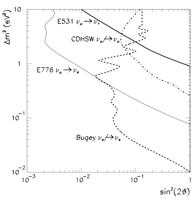 Status of neutrino oscillation parameters.