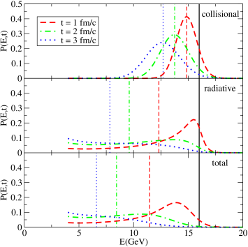 (Color online) The evolution of a quark jet with initial energy