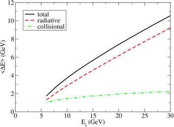 (Color online) The mean energy loss of a quark jet with initial energy