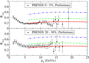 (Color online) Nuclear suppression factor