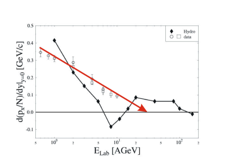 Measured SIS and AGS proton