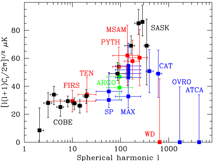 The power spectrum observed by COBE/DMR binned into 8 bands and compared with other experiments.