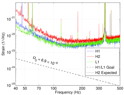 LIGO interferometers reached their design sensitivity in November 2005, resulting in the interferometer strain noise at the level of
