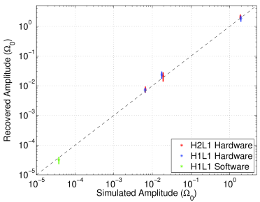 Stochastic signal simulations in hardware for H1-L1 (blue) and H2-L1 (red), and in software (H1-L1, green) are shown. The error bars denote
