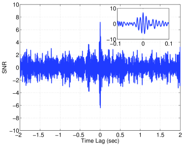 Signal-to-noise ratio for the recovery of a software simulation with H1-L1 data with