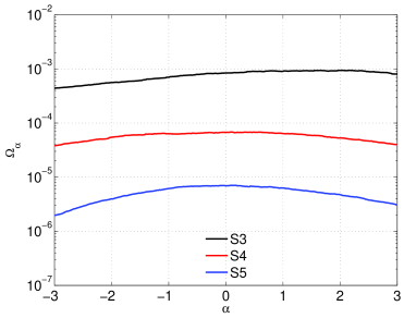 Upper limit is shown as a function of the power index